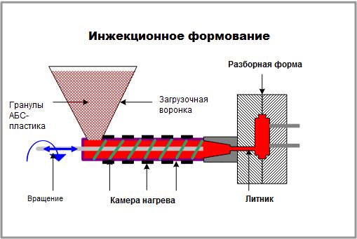 особенности инжекционного формования
